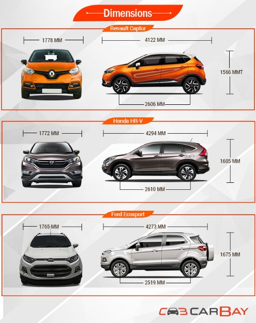 renault captur vs honda hr v vs ford ecosport b segment suv battleground in percussion zigwheels. Black Bedroom Furniture Sets. Home Design Ideas