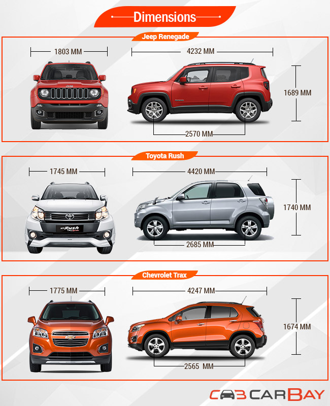 jeep renegade vs chevrolet trax vs toyota rush para. Black Bedroom Furniture Sets. Home Design Ideas