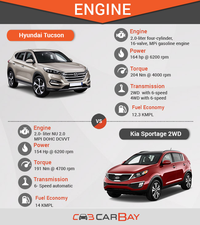 Hyundai Tucson Vs Kia Sportage 2WD: Clash Of Crossovers