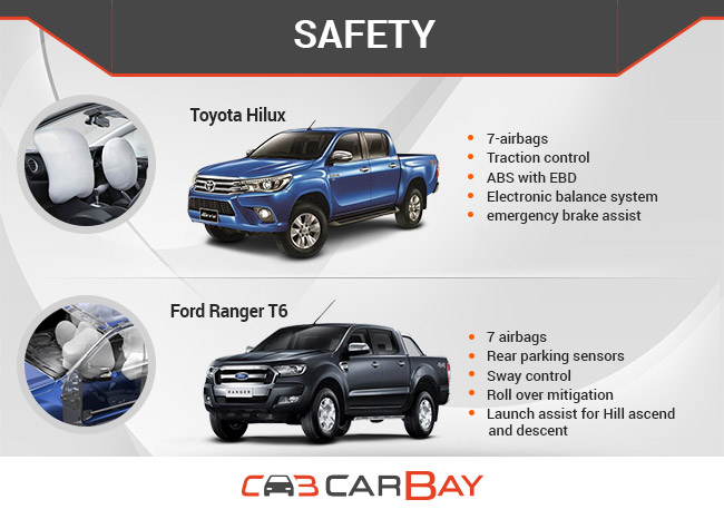 Ford Ranger T6 Vs Toyota Hilux Battle Of The Pickups Carbay