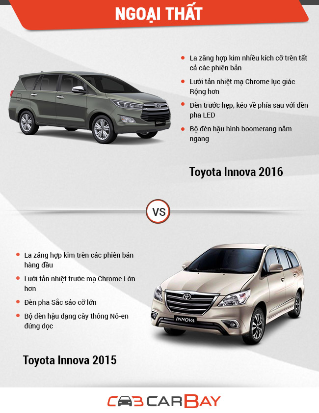 Innova old new exterior image