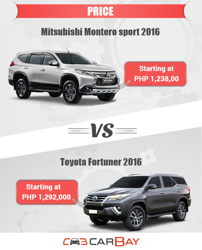 Montero Sport vs Fortuner Price