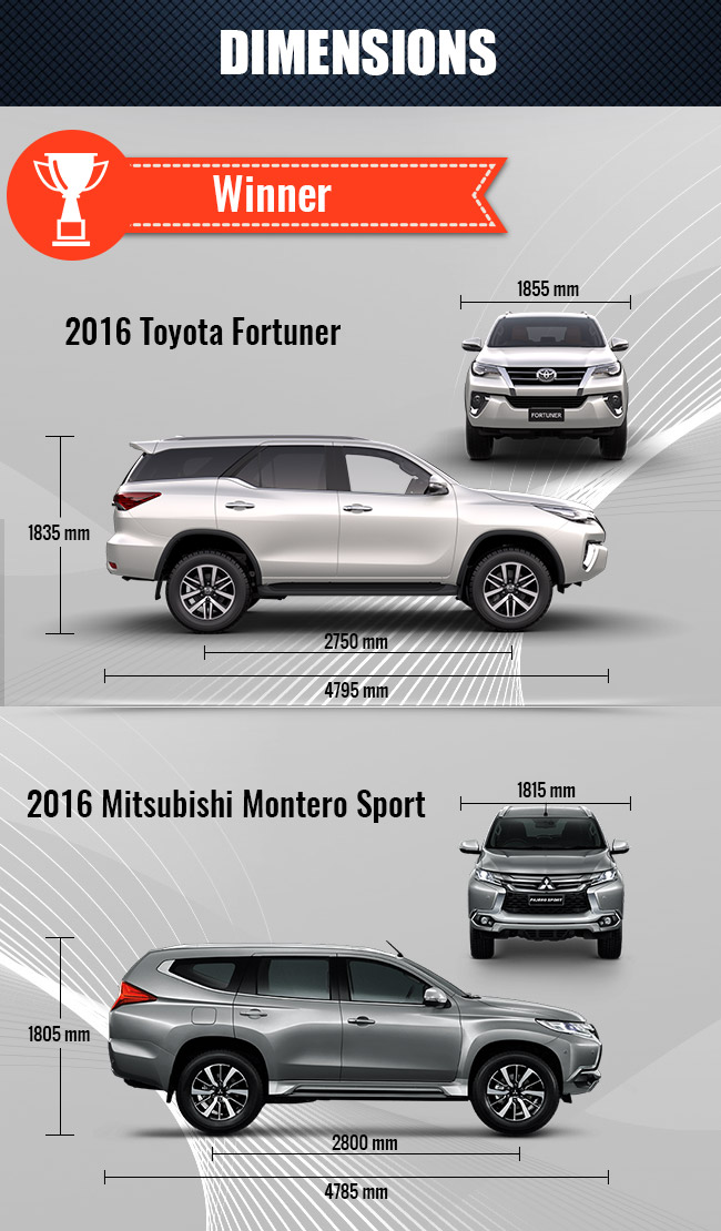 Toyota Fortuner or Mitsubishi Montero Sport: Winners in Different Aspects | CarBay
