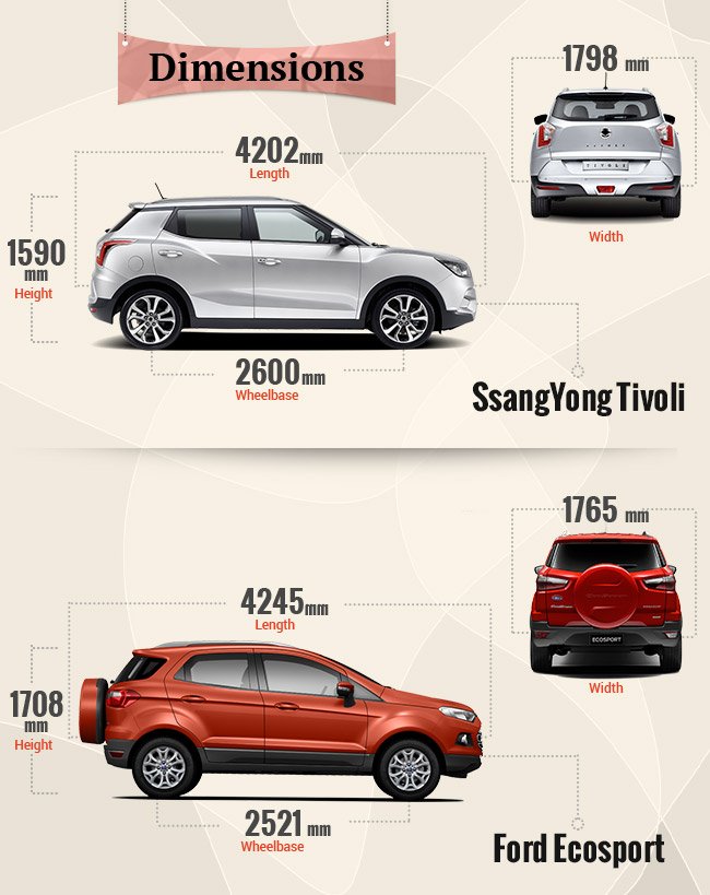 dimension comparison ecosport vs tivoli