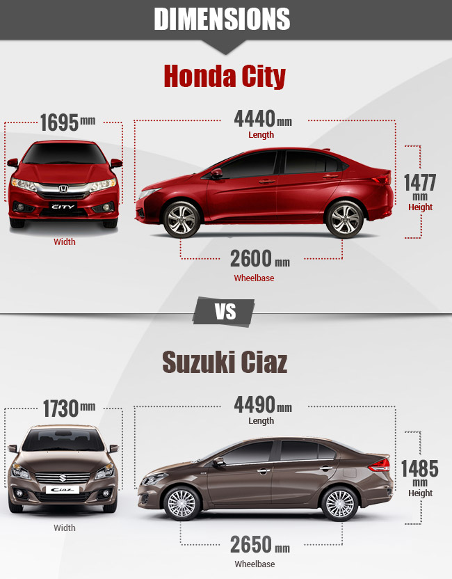 Ciaz vs City Dimensions