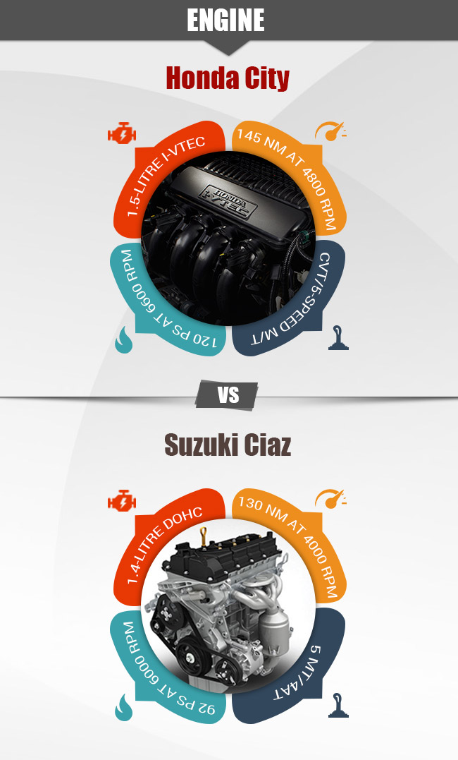 Ciaz vs City Engine