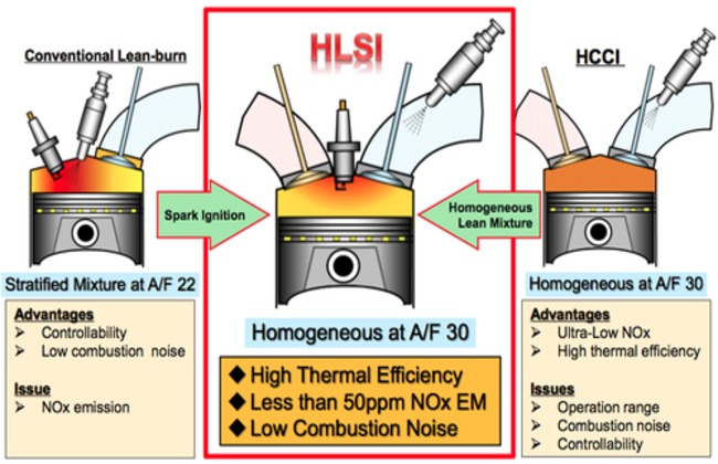 lean burn combustion Homogeneous charge compression ignition (hcci) engines what is an hcci engine • hcci is a form of internal combustion in which the fuel and air are.