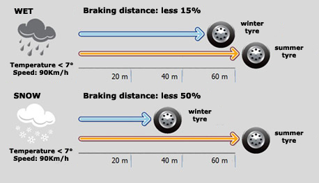 braking performance in rain