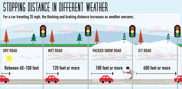 stopping distance in different weather