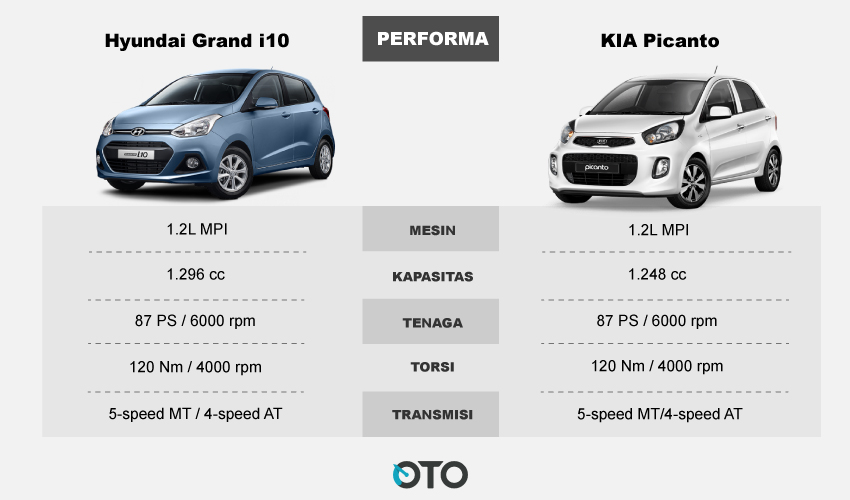 adu performa city car korea