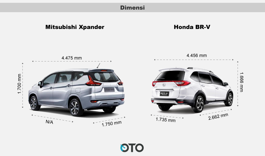 honda mobilio at with Mitsubishi Expander Pengancam Eksistensi Honda Br V 21166641 on Honda Mobilio Mpv Review Specifications Price In India also Stiker Mobil Honda moreover Gallery 2016 Honda Cb500x likewise Watch further Datsun Go Plus Mpv Launch Details Price Pics.