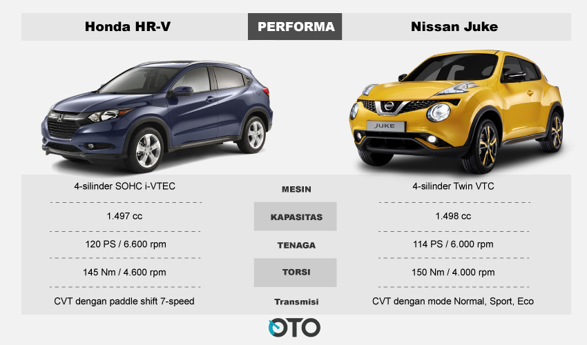 Performa-Honda-HR-V-vs-Nissan-Juke