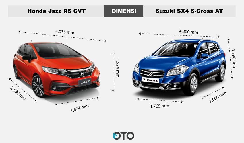Dimensi Jazz vs S-Cross