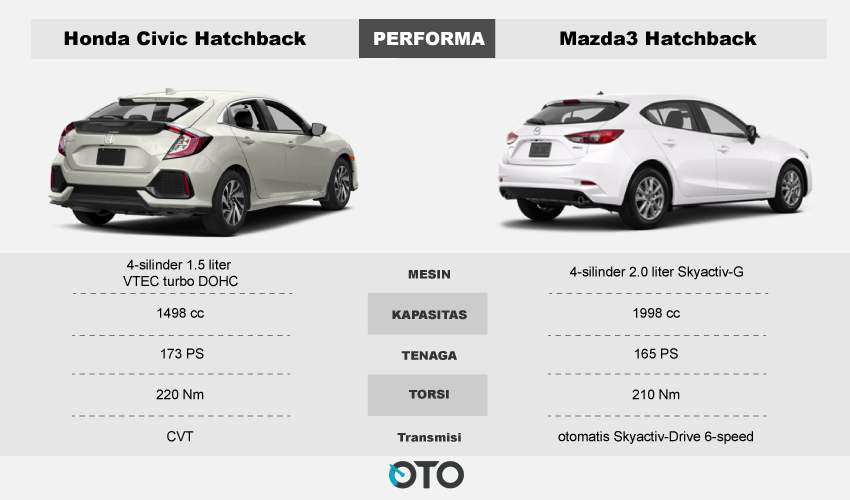 Performa-Honda-civic-vs-masda3