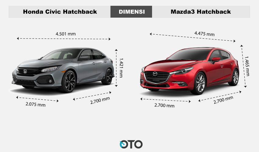 Dimensi-Honda-civic-vs-masda3