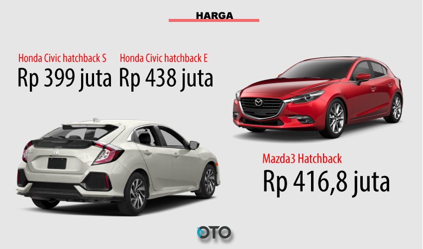 Harga-Honda-civic-vs-masda3
