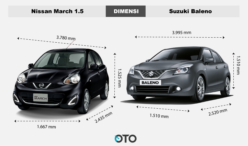 Dimensi-March-vs-Suzuki-Baleno