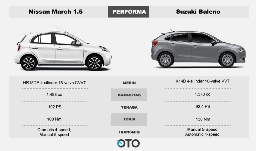Performa--March-vs-Suzuki-Baleno
