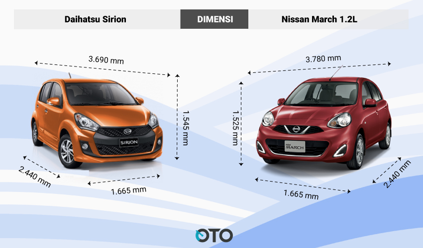DIMENSI-Daihatsu-Sirion-vs-Nissan-March-1.2L