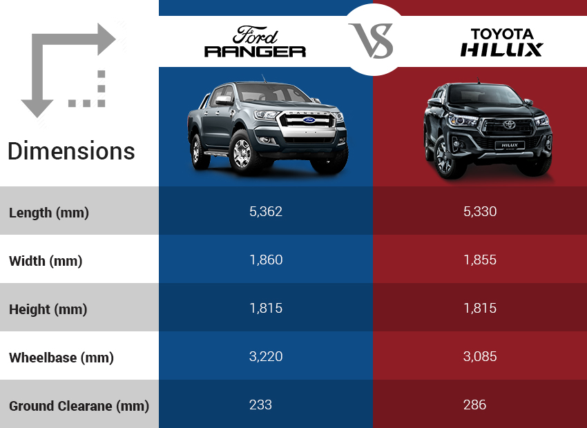 Ford Ranger vs Toyota Hilux: Specifications Comparison