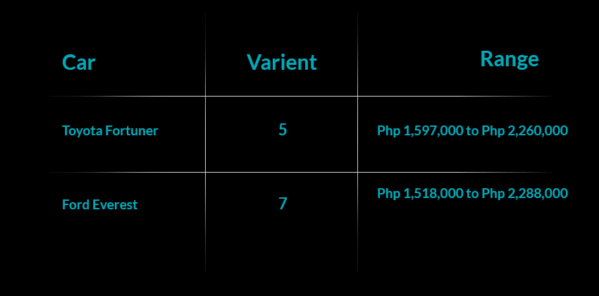 Everest Variant Price Range
