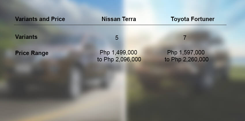 Nissan Terra vs Toyota Fortuner - Price and Varient